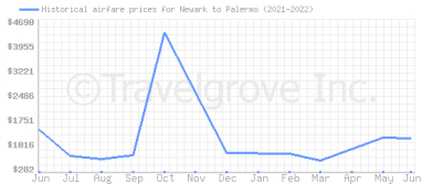 Price overview for flights from Newark to Palermo