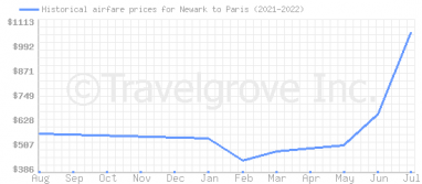 Price overview for flights from Newark to Paris