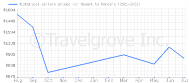 Price overview for flights from Newark to Pereira