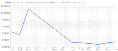 Price overview for flights from Newark to Perth