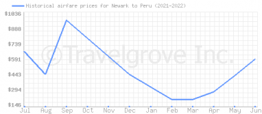 Price overview for flights from Newark to Peru