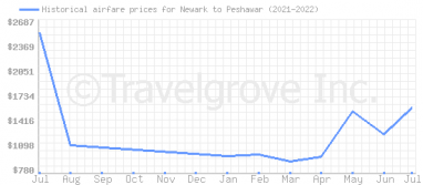 Price overview for flights from Newark to Peshawar