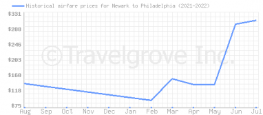 Price overview for flights from Newark to Philadelphia