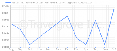 Price overview for flights from Newark to Philippines