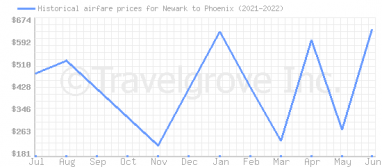 Price overview for flights from Newark to Phoenix