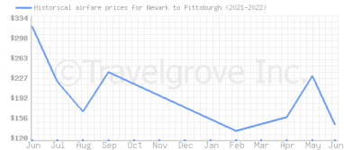Price overview for flights from Newark to Pittsburgh