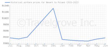 Price overview for flights from Newark to Poland