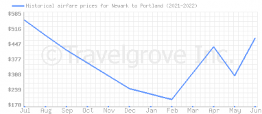 Price overview for flights from Newark to Portland