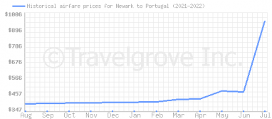 Price overview for flights from Newark to Portugal