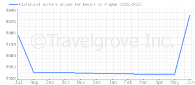 Price overview for flights from Newark to Prague
