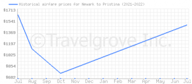 Price overview for flights from Newark to Pristina