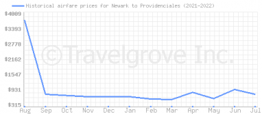 Price overview for flights from Newark to Providenciales