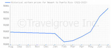 Price overview for flights from Newark to Puerto Rico
