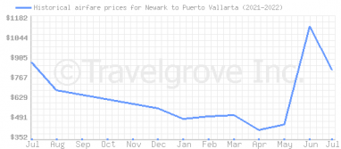Price overview for flights from Newark to Puerto Vallarta