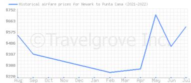 Price overview for flights from Newark to Punta Cana
