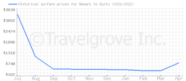 Price overview for flights from Newark to Quito