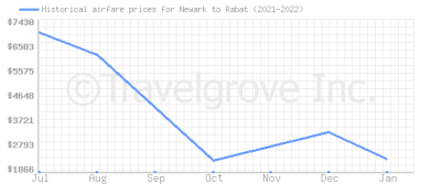 Price overview for flights from Newark to Rabat
