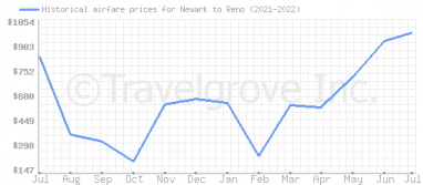Price overview for flights from Newark to Reno