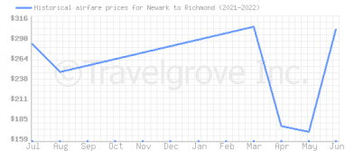 Price overview for flights from Newark to Richmond