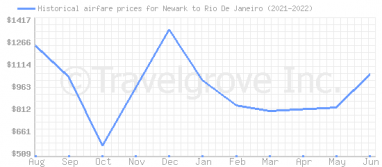 Price overview for flights from Newark to Rio De Janeiro
