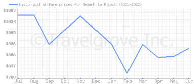Price overview for flights from Newark to Riyadh