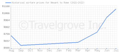 Price overview for flights from Newark to Rome
