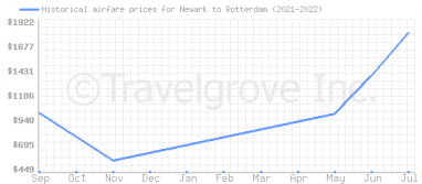 Price overview for flights from Newark to Rotterdam