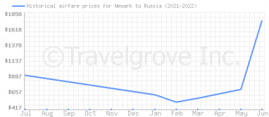 Price overview for flights from Newark to Russia