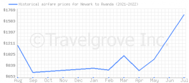 Price overview for flights from Newark to Rwanda