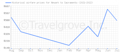 Price overview for flights from Newark to Sacramento