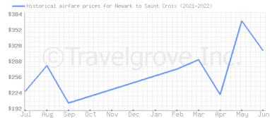 Price overview for flights from Newark to Saint Croix