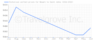 Price overview for flights from Newark to Saint Johns