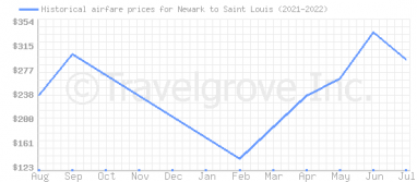 Price overview for flights from Newark to Saint Louis