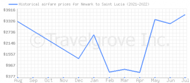 Price overview for flights from Newark to Saint Lucia