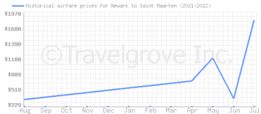 Price overview for flights from Newark to Saint Maarten