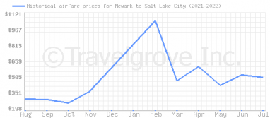 Price overview for flights from Newark to Salt Lake City
