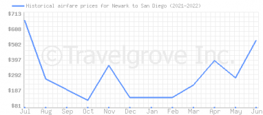 Price overview for flights from Newark to San Diego
