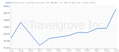 Price overview for flights from Newark to San Francisco