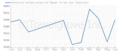 Price overview for flights from Newark to San Jose