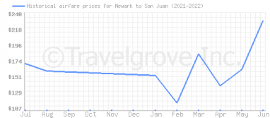Price overview for flights from Newark to San Juan
