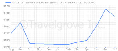 Price overview for flights from Newark to San Pedro Sula