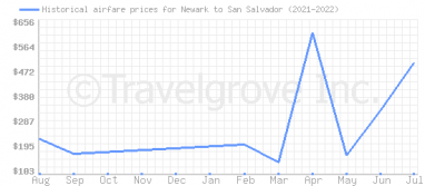 Price overview for flights from Newark to San Salvador