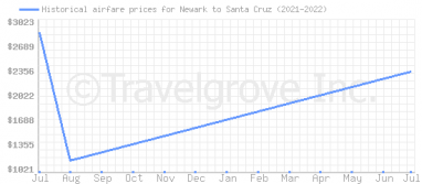 Price overview for flights from Newark to Santa Cruz