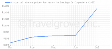 Price overview for flights from Newark to Santiago De Compostela