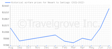 Price overview for flights from Newark to Santiago