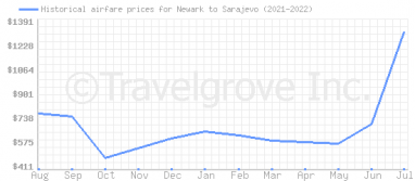Price overview for flights from Newark to Sarajevo