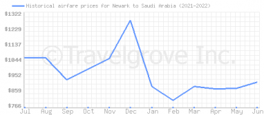 Price overview for flights from Newark to Saudi Arabia