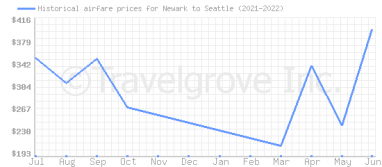 Price overview for flights from Newark to Seattle