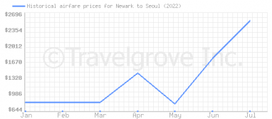 Price overview for flights from Newark to Seoul