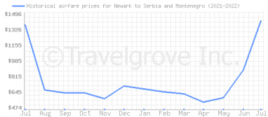 Price overview for flights from Newark to Serbia and Montenegro